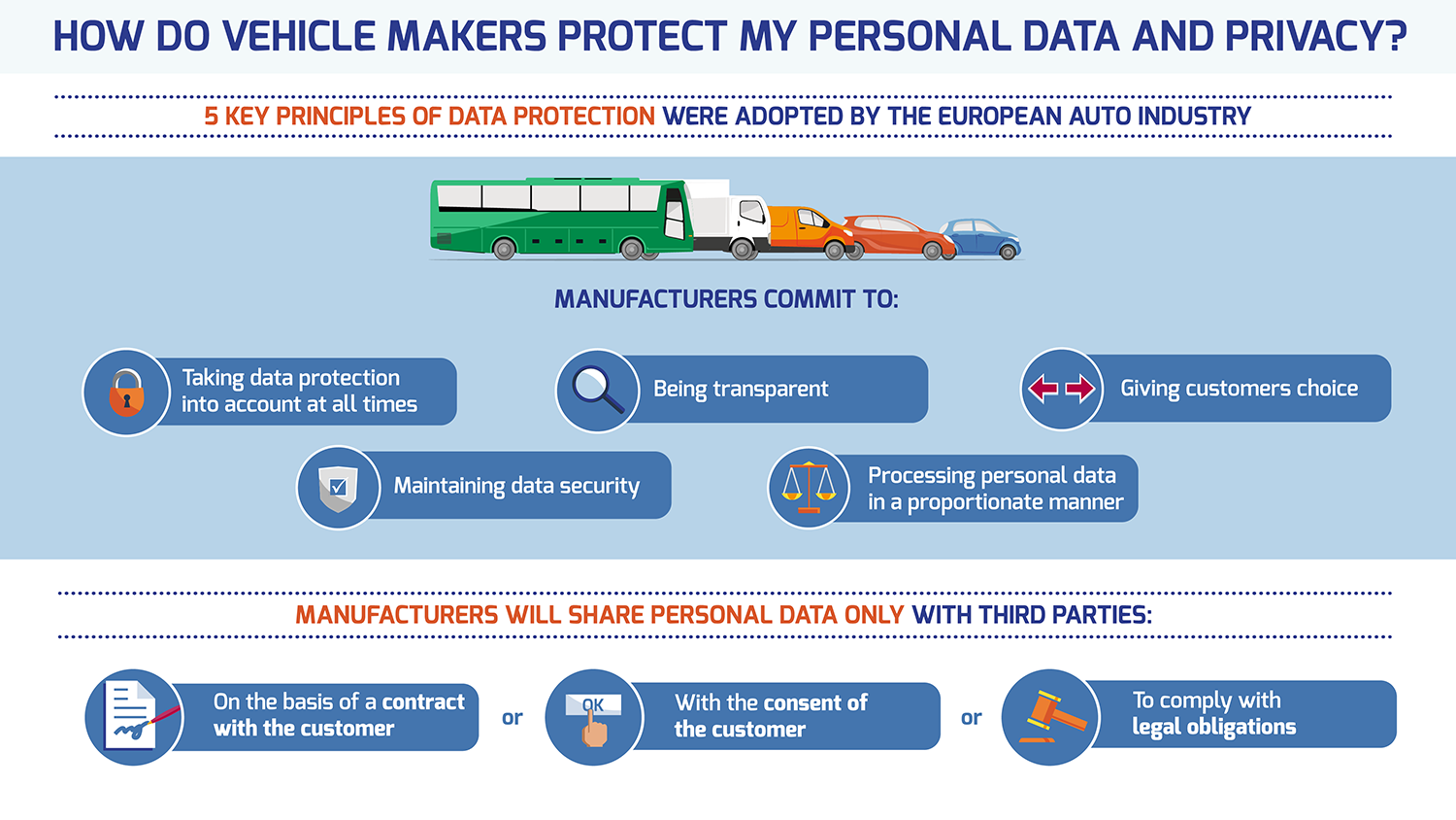 Connected Car Data Protection And Privacy Security